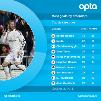 Ramos stats